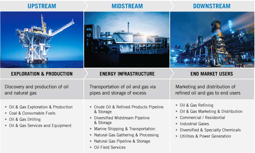 Srm Spm Upstream Downstream Midstream Oil Gas Industry